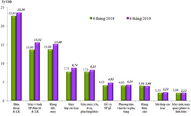 Việt Nam xuất siêu gần 1,6 tỷ USD trong 6 tháng đầu năm 2019 - Ảnh 1.