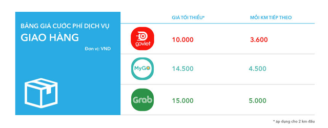 MyGo có gì để cạnh tranh với Grab, Be, Go-Viet? - Ảnh 2.