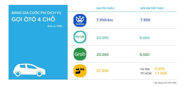 MyGo có gì để cạnh tranh với Grab, Be, Go-Viet? - Ảnh 5.