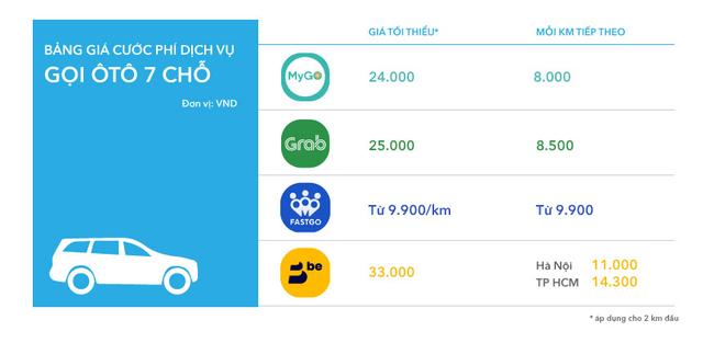MyGo có gì để cạnh tranh với Grab, Be, Go-Viet? - Ảnh 6.