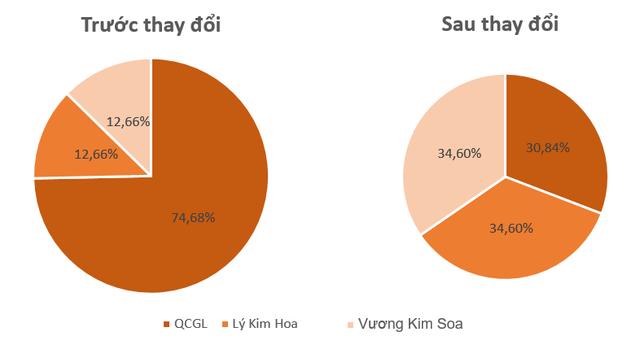 Ông Nguyễn Quốc Cường lập công ty riêng, QCG là cổ đông lớn - Ảnh 2.