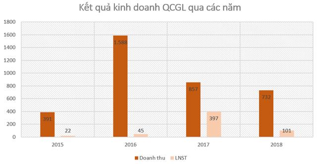 Ông Nguyễn Quốc Cường lập công ty riêng, QCG là cổ đông lớn - Ảnh 3.
