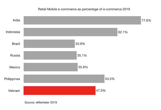 Những số liệu thú vị về quảng cáo thương mại điện tử của Shopee, Tiki, Điện máy xanh, CellphoneS, Lazada - Ảnh 3.