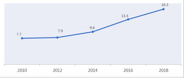 Một trong năm quốc gia có tầng lớp trung lưu trỗi dậy mạnh mẽ, Việt Nam được hưởng lợi như thế nào? - Ảnh 1.