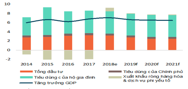 Một trong năm quốc gia có tầng lớp trung lưu trỗi dậy mạnh mẽ, Việt Nam được hưởng lợi như thế nào? - Ảnh 2.