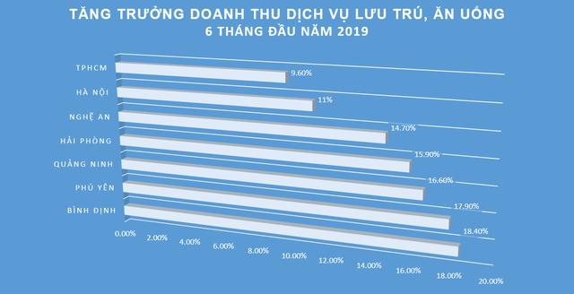 Du lịch tiếp tục tăng trưởng hai chữ số, doanh thu Quảng Ninh tăng nhanh nhất cả nước - Ảnh 1.