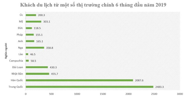 Du lịch tiếp tục tăng trưởng hai chữ số, doanh thu Quảng Ninh tăng nhanh nhất cả nước - Ảnh 5.