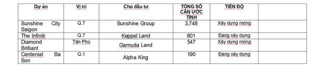 Nguồn cung căn hộ cao cấp khu trung tâm TPHCM ngày càng hạn chế - Ảnh 2.