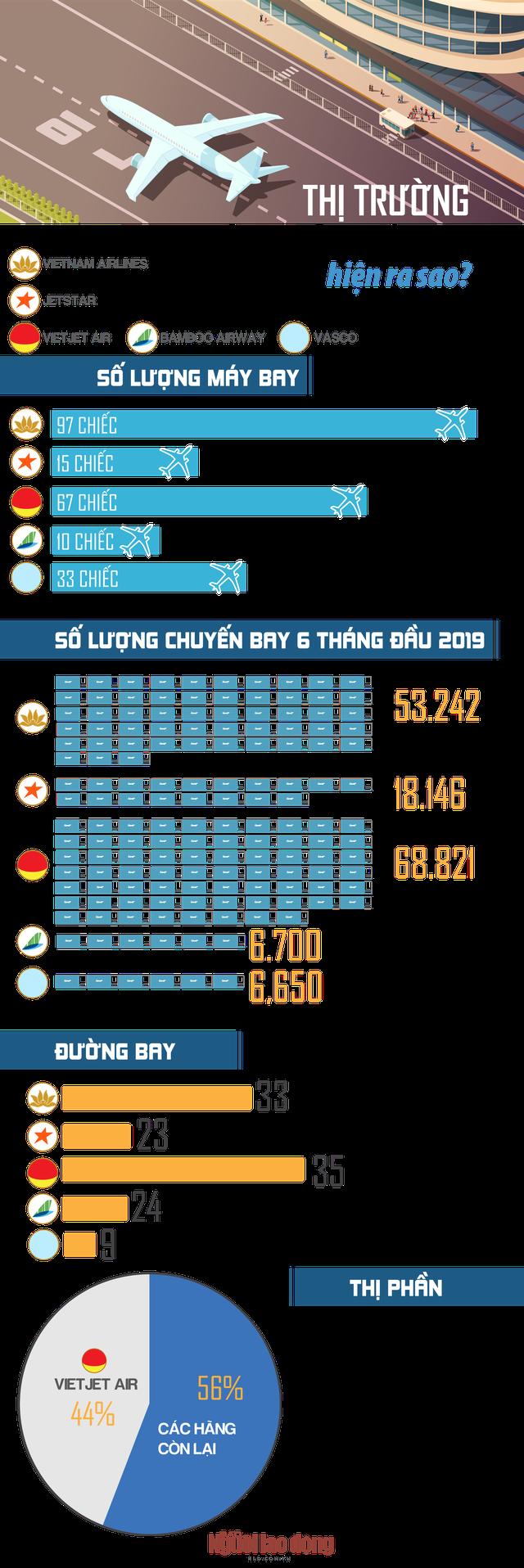 [Infographic] - Thị trường hàng không Việt Nam hiện ra sao? - Ảnh 1.