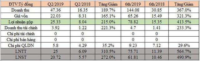 Thống Nhất (BAX) lãi 6 tháng cao gấp 6 lần cùng kỳ, hoàn thành 77% kế hoạch năm - Ảnh 1.