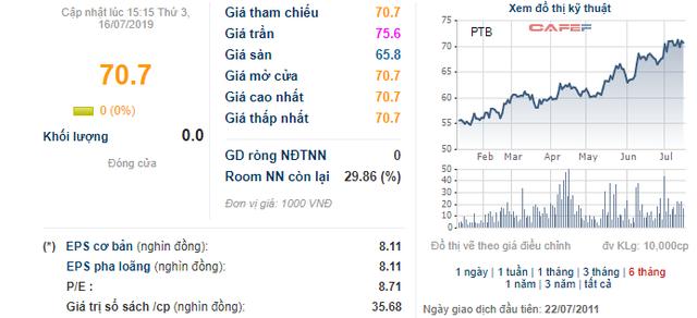 Phú Tài (PTB) báo lãi 193 tỷ đồng trong nửa đầu năm, hoàn thành hơn 42% kế hoạch - Ảnh 1.
