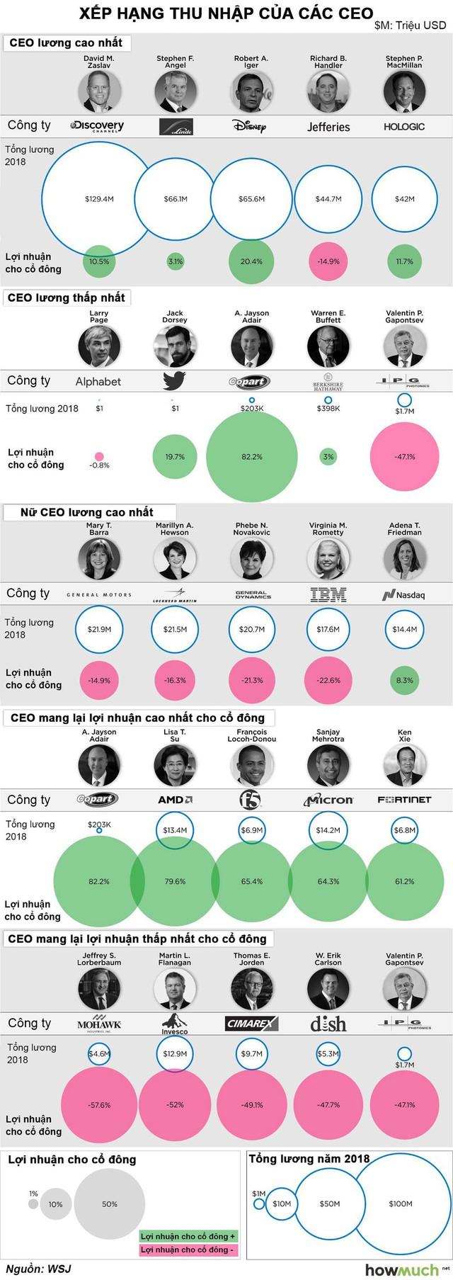 CEO của các công ty trong S&P 500 được trả lương như thế nào? - Ảnh 1.