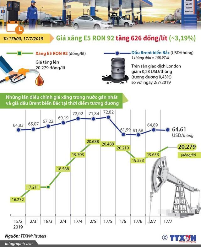 [Infographics] Những lần điều chỉnh giá xăng trong thời gian gần đây - Ảnh 1.