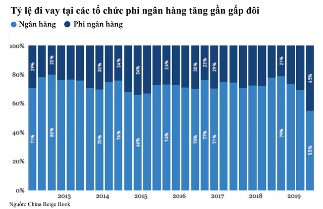 Bóng ma kinh tế giảm tốc bám chặt Trung Quốc, nỗi lo về tỷ lệ nợ tăng vọt - Ảnh 1.