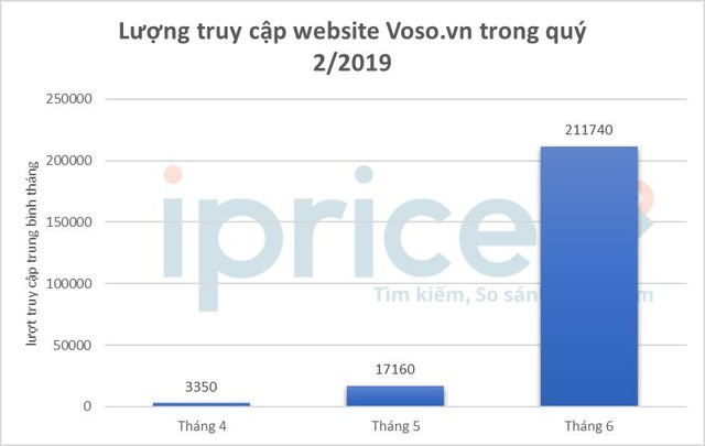 """Bản đồ thương mại điện tử Việt Nam: Sendo vượt Thế giới di động, Lazada bị Tiki, Shopee cho """"hít khói"""" - Ảnh 4."""