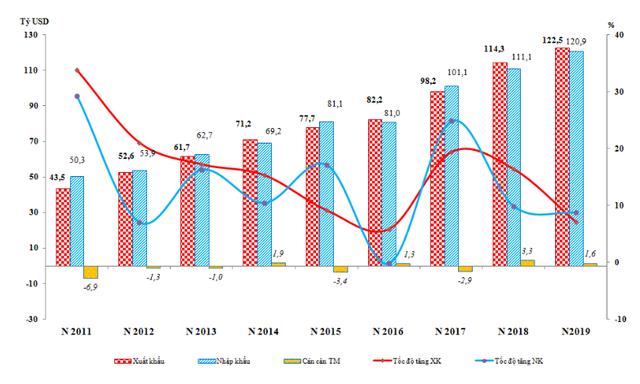 Việt Nam xuất siêu 1,59 tỷ USD trong 6 tháng - Ảnh 1.