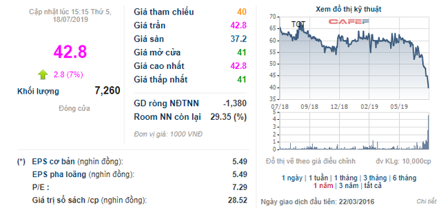 Cổ phiếu giảm hơn 30%, Cáp treo Núi Bà Tây Ninh ra thông tin trả cổ tức bằng tiền tỷ lệ 20% - Ảnh 1.