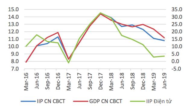 Những chỉ số này đang chứng minh kinh tế Việt Nam đang có dấu hiệu giảm tốc? - Ảnh 2.
