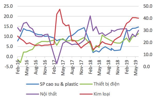 Những chỉ số này đang chứng minh kinh tế Việt Nam đang có dấu hiệu giảm tốc? - Ảnh 3.