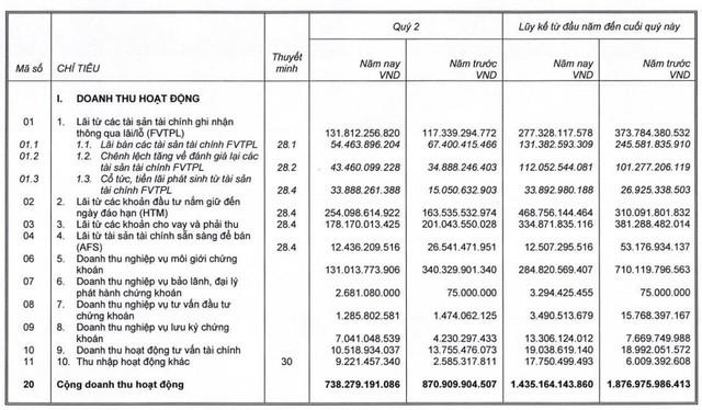 Công ty mẹ SSI đạt 239 tỷ đồng LNTT trong quý 2, giảm 39% so với cùng kỳ - Ảnh 1.