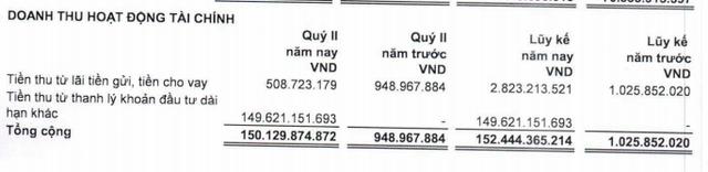 Doanh thu 6 tháng giảm sốc chưa đến ¼ cùng kỳ, LDG vẫn lãi đột biến nhờ thanh lý đầu tư trị giá 150 tỷ đồng