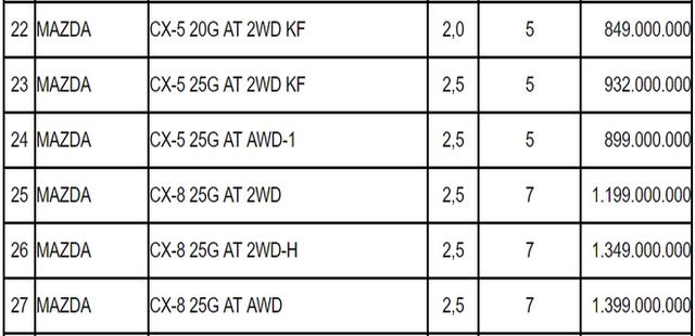 Điều chỉnh giá tính lệ phí trước bạ: Honda Brio, Vinfast Fadil và Mazda CX8 là bao nhiêu? - Ảnh 1.