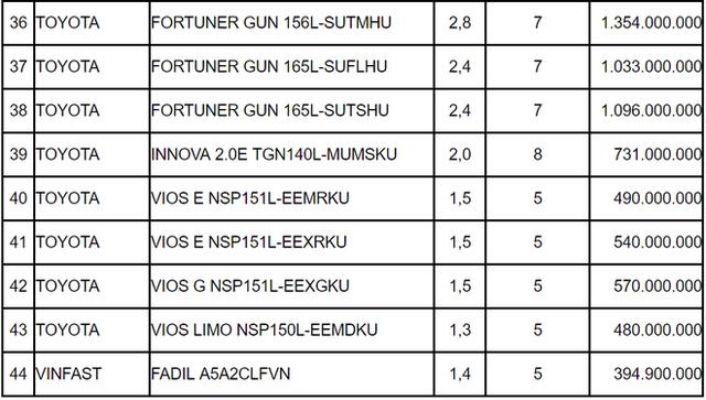 Điều chỉnh giá tính lệ phí trước bạ: Honda Brio, Vinfast Fadil và Mazda CX8 là bao nhiêu? - Ảnh 2.