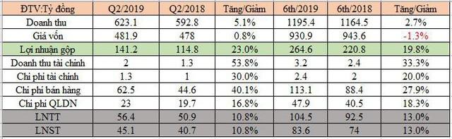 Bột giặt LIX: LNTT nửa đầu năm đạt 104 tỷ đồng, hoàn thành 58% kế hoạch năm - Ảnh 1.