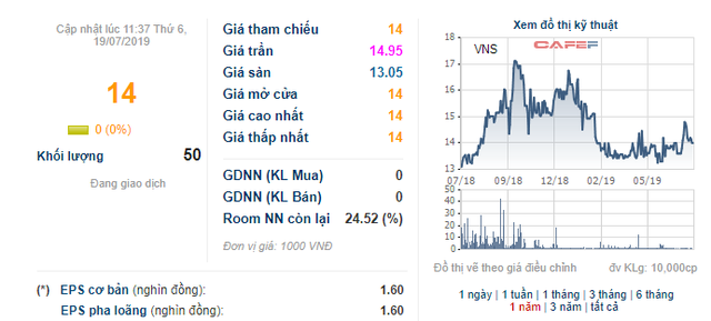 Giao dịch chui cổ phiếu VNS, vợ Phó TGĐ Vinasun bị UBCKNN phạt - Ảnh 1.