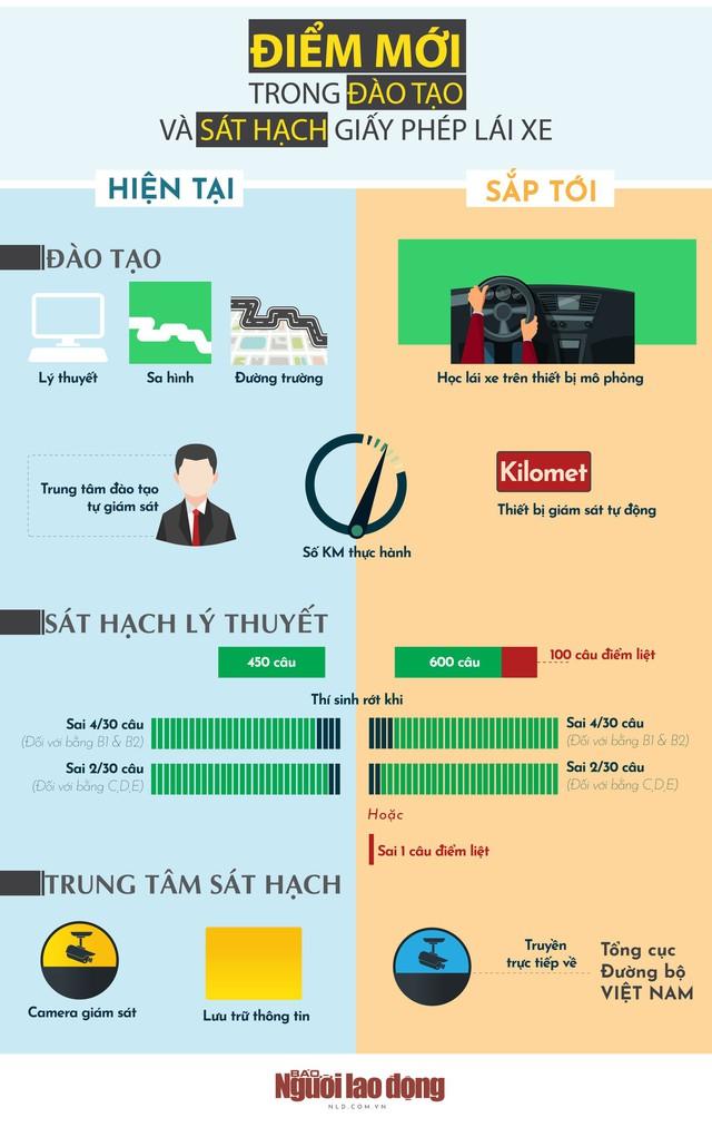 [Infographic] - Muốn thi lấy bằng lái ôtô, cần biết những điểm mới này  - Ảnh 1.