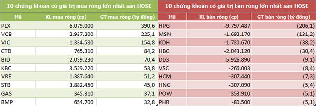 Tuần 15-19/7: Khối ngoại sàn HoSE tiếp tục mua ròng hơn 900 tỷ đồng - Ảnh 2.