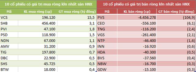 Tuần 15-19/7: Khối ngoại sàn HoSE tiếp tục mua ròng hơn 900 tỷ đồng - Ảnh 4.