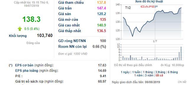 Tư vấn xây dựng điện 2 (TV2): Triển khai phương án trả cổ tức bằng cổ phiếu tỷ lệ 62,5% - Ảnh 1.