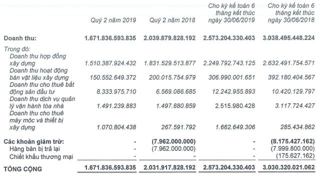 Ricons: Nửa đầu năm lãi ròng giảm 20% về 102 tỷ, phải thu ngắn hạn Coteccons hơn 1.000 tỷ - Ảnh 1.