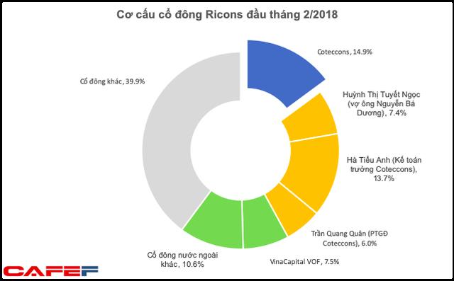 Ricons: Nửa đầu năm lãi ròng giảm 20% về 102 tỷ, phải thu ngắn hạn Coteccons hơn 1.000 tỷ - Ảnh 3.