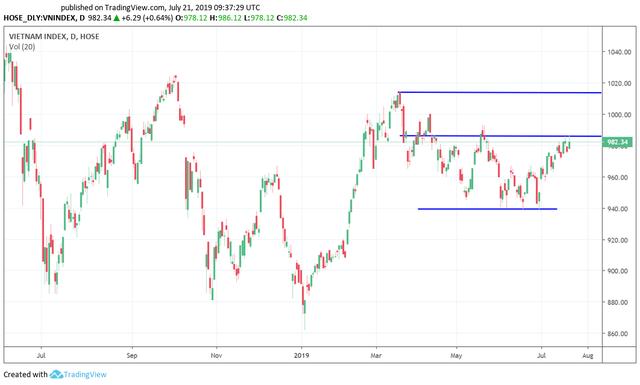 Tuần 22-26/7: Tâm điểm báo cáo quý 2, nhà đầu tư có thể tăng tỷ trọng cổ phiếu khi VN-Index lùi về vùng 970 điểm - Ảnh 2.