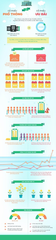 [Infographic] Khác biệt giữa cổ phiếu phổ thông và cổ phiếu ưu đãi - Ảnh 1.