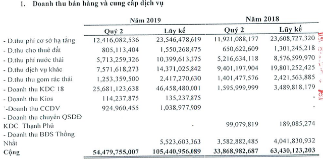 KCN Tín Nghĩa (TIP) lãi ròng 27 tỷ đồng trong quý 2/2019, gấp 2,7 lần cùng kỳ năm trước - Ảnh 1.