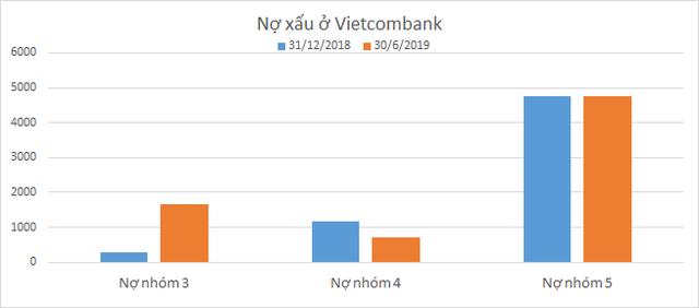 Lãi kỷ lục nhưng nợ dưới tiêu chuẩn của Vietcombank tăng vọt - Ảnh 1.