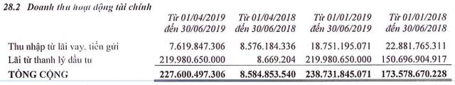 DXG: Thanh lý đầu tư đẩy lãi ròng quý 2 tăng gấp đôi lên 249 tỷ đồng - Ảnh 1.