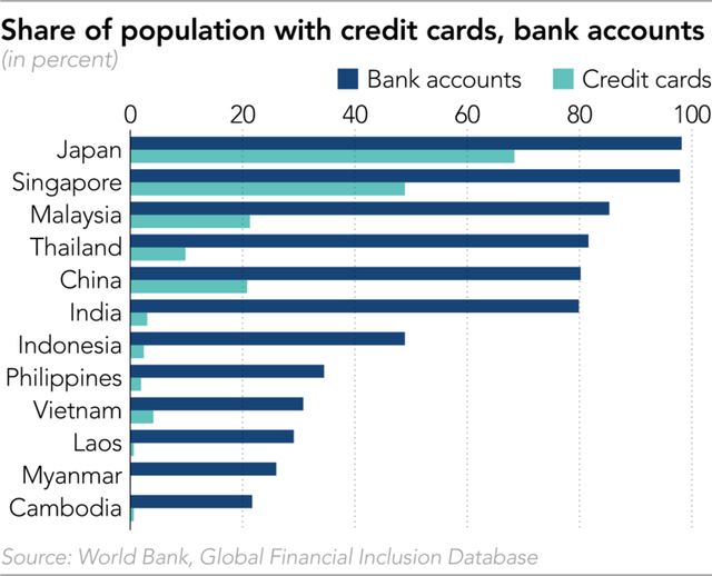 Cuộc đua không tiền mặt tại châu Á: Thẻ visa đang 'thua' ví điện tử - Ảnh 1.