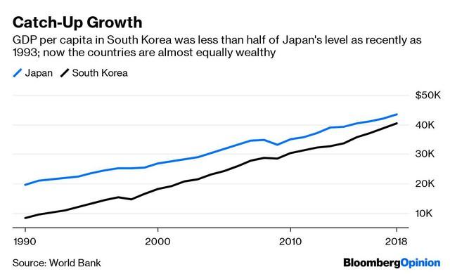 Vì sao tưởng chừng có nhiều nét tương đồng và là hàng xóm của nhau nhưng Nhật Bản lại đang xung đột với Hàn Quốc? - Ảnh 1.