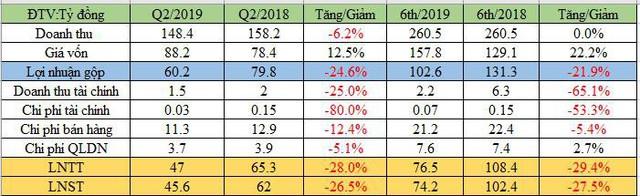 Tàu cao tốc Superdong Kiên Giang (SKG): 6 tháng lãi 74 tỷ đồng, giảm 27% cùng kỳ - Ảnh 1.