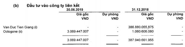 Vĩnh Hoàn (VHC) thu hơn 100 tỷ từ bán đứt Vạn Đức Tiền Giang, LNTT nửa đầu năm đạt 795 tỷ đồng - Ảnh 1.
