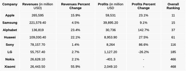 Xiaomi lãi hơn 2 tỷ USD trong năm 2018, gần gấp đôi LG - Ảnh 1.