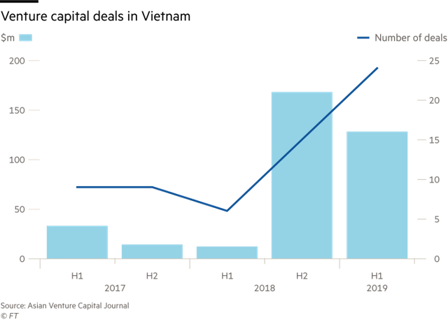 Dòng vốn đầu tư mạo hiểm kỷ lục và cơ hội hút máu chất xám của Việt Nam - Ảnh 1.