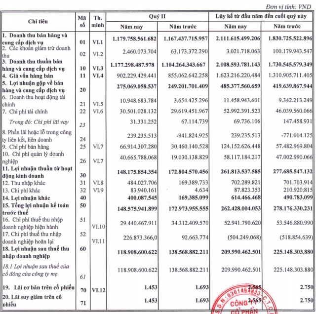 Nhựa Bình Minh: Cổ phiếu tăng mạnh, áp lực chi phí tăng mạnh khiến lợi nhuận nửa đầu năm giảm về 210 tỷ đồng - Ảnh 1.