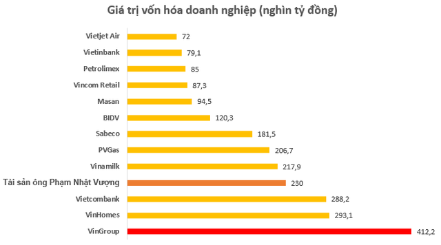 Giá trị tài sản ông Phạm Nhật Vượng gần cán mốc 10 tỷ USD, lớn hơn vốn hóa hầu hết doanh nghiệp trên sàn chứng khoán Việt Nam - Ảnh 2.