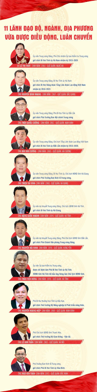 11 lãnh đạo Bộ ngành, địa phương vừa được điều động, luân chuyển - Ảnh 1.
