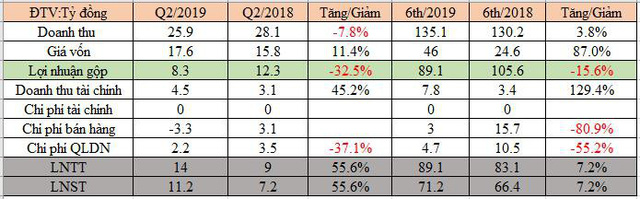 Cáp treo Núi Bà Tây Ninh (TCT): Lãi ròng nửa đầu năm đạt 71 tỷ đồng, vượt 29% kế hoạch năm - Ảnh 1.